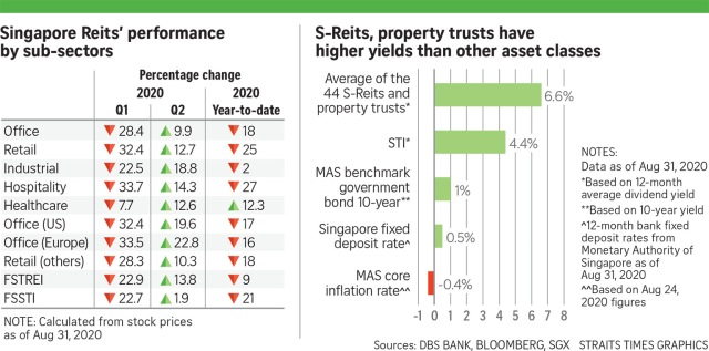 https://www.straitstimes.com/business/property/singapore-reits-set-for-broader-recovery-after-q1-covid-19-hit